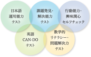 日本語運用能力テスト、課題発見・解決能力テスト、行動能力・興味関心セルフチェック、英語CAN-DOテスト、数学的リテラシー・問題解決力テスト
