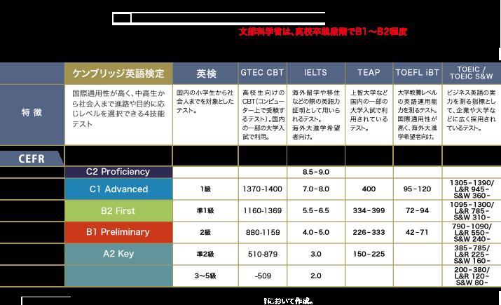 試験の種類と選び方|Z会の検定・テスト