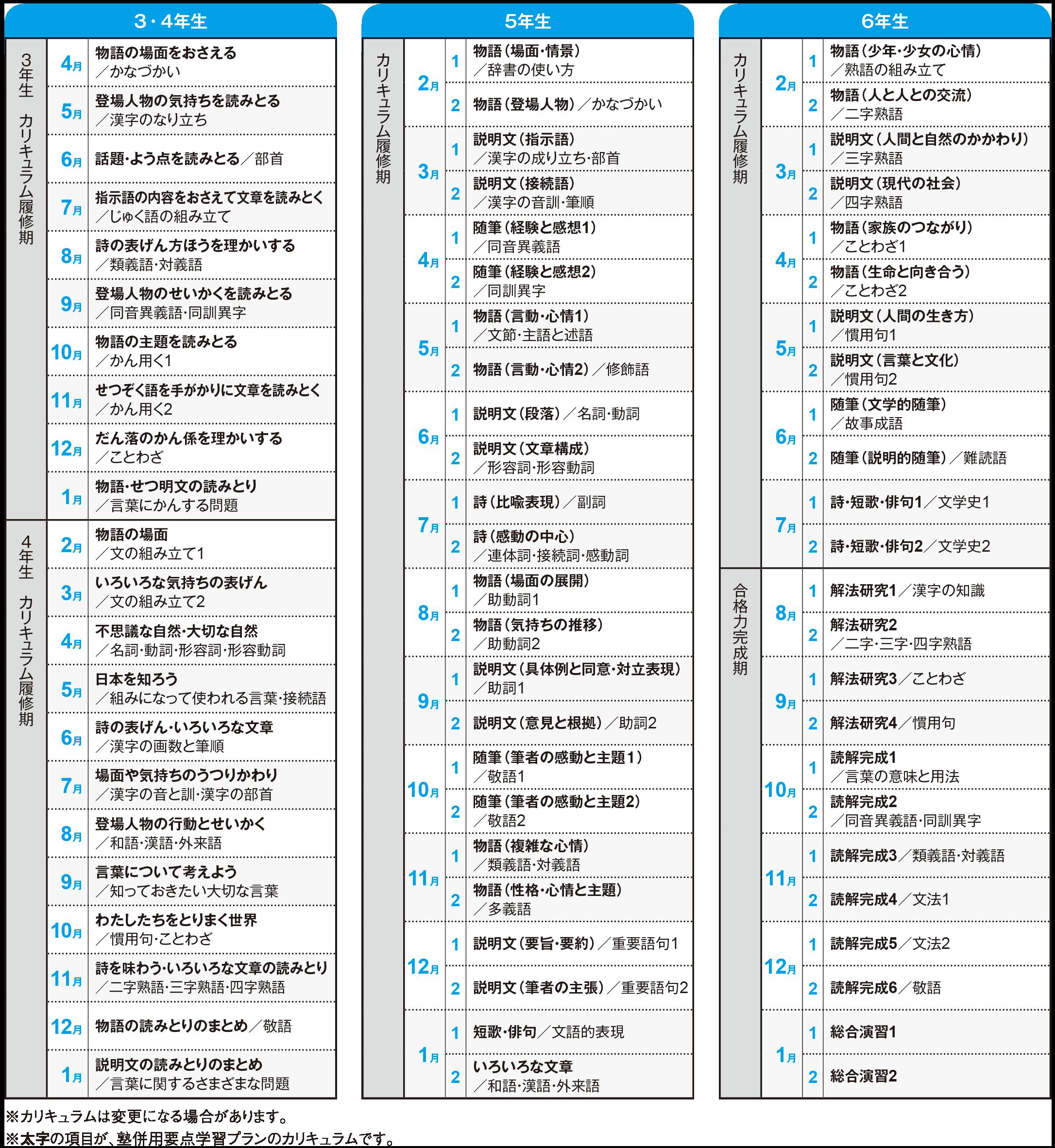 中学受験コース学習カリキュラム(2020年度)