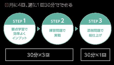 3STEPの学習法