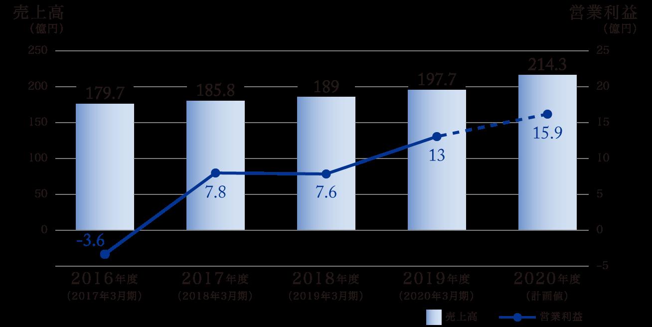 Z会(株式会社Z会・株式会社Z会エデュース・株式会社Z会ソリューションズ・株式会社Z会CA)売上高・営業利益
