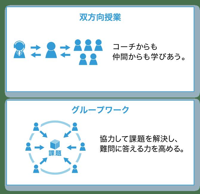 2.双方向授業、グループワーク