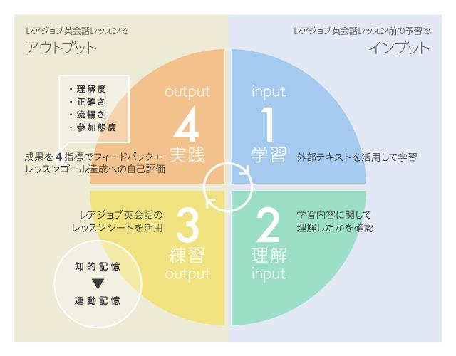 学習input、理解input、練習output、実践output