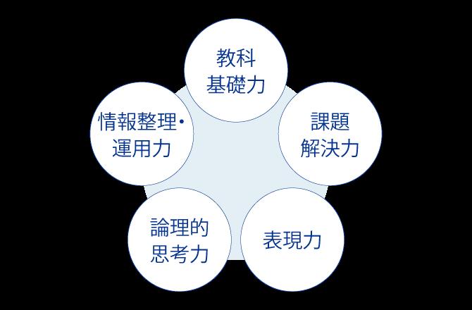 適性検査で求められる5つの力を伸ばします!