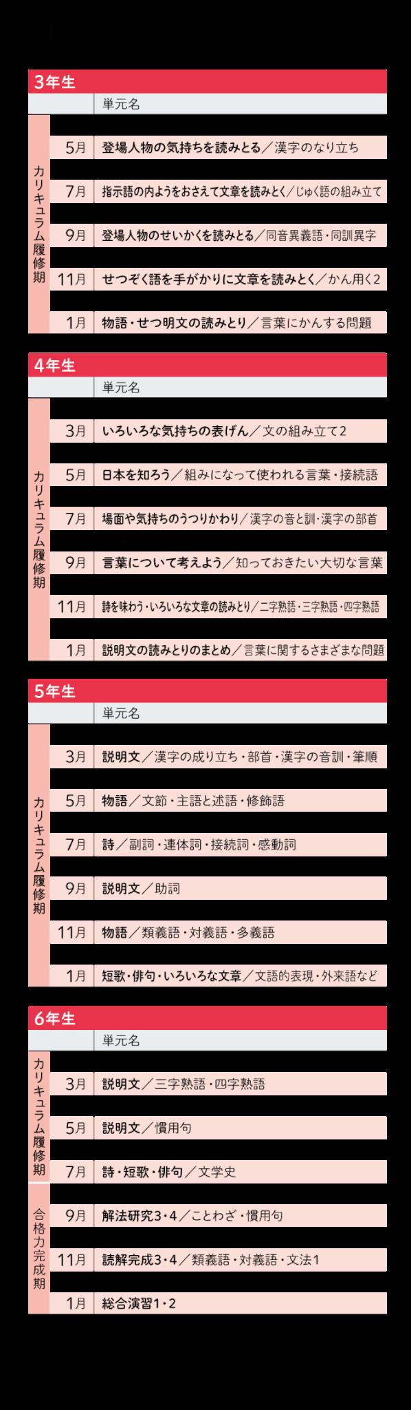 国語カリキュラム ※塾併用要点学習プランのカリキュラムは、 太字の項目となります。