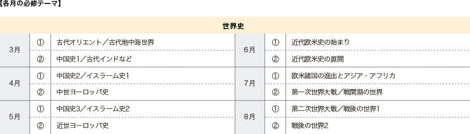 【各月の必修テーマ】