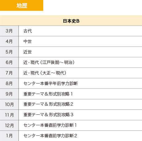 地歴(日本史B)カリキュラム表