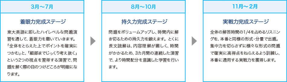 3~7月:着眼力完成コース 8月~10月:持久力完成ステージ 11月~2月:実戦力完成ステージ