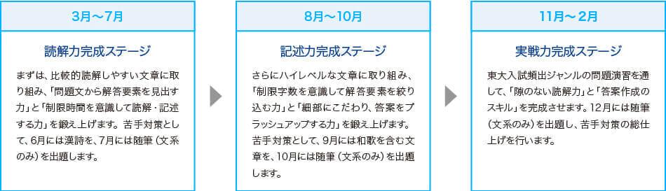 3月~7月:読解力完成ステージ 8月~10月:記述力完成ステージ 11月~2月:実戦力完成ステージ
