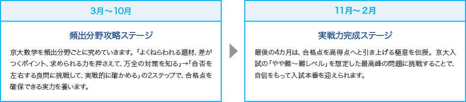 3月~10月:頻出分野攻略ステージ 11月~2月:実戦力完成ステージ