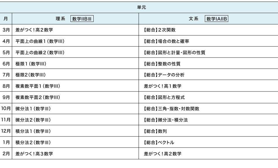 中高一貫 高2(震度2.0年) カリキュラム