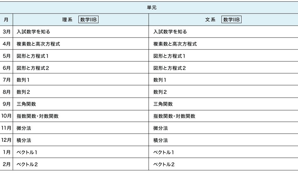 中高一貫 高2(震度3.0年) カリキュラム