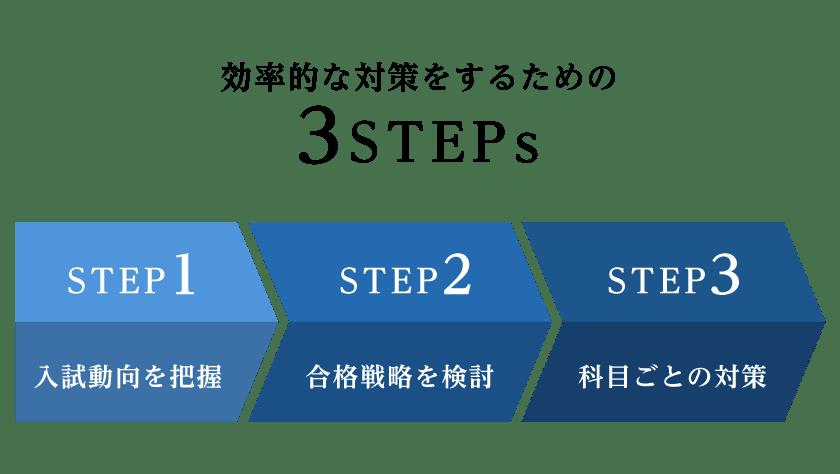 効率的な対策をするための3STEPs。STEP1入試動向を把握。STEP2合格戦略を検討。STEP3科目ごとの対策。