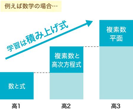 学習は積み上げ式を表したグラフ