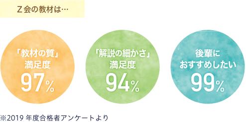 教材の質満足度97%解説の細かさ満足度94%後輩におすすめしたい99%