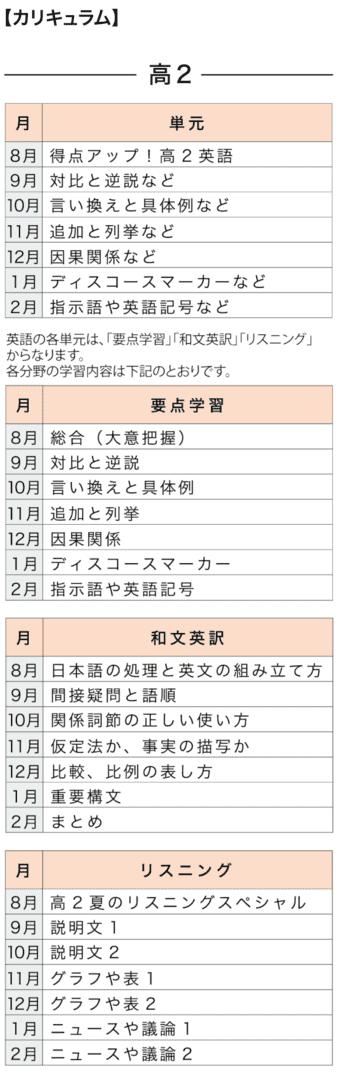 [本科]高校コース 英語【カリキュラム】