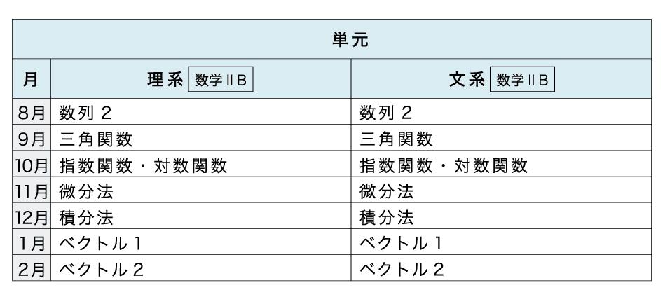 [本科]高校コース 数学【カリキュラム】進度3.0年