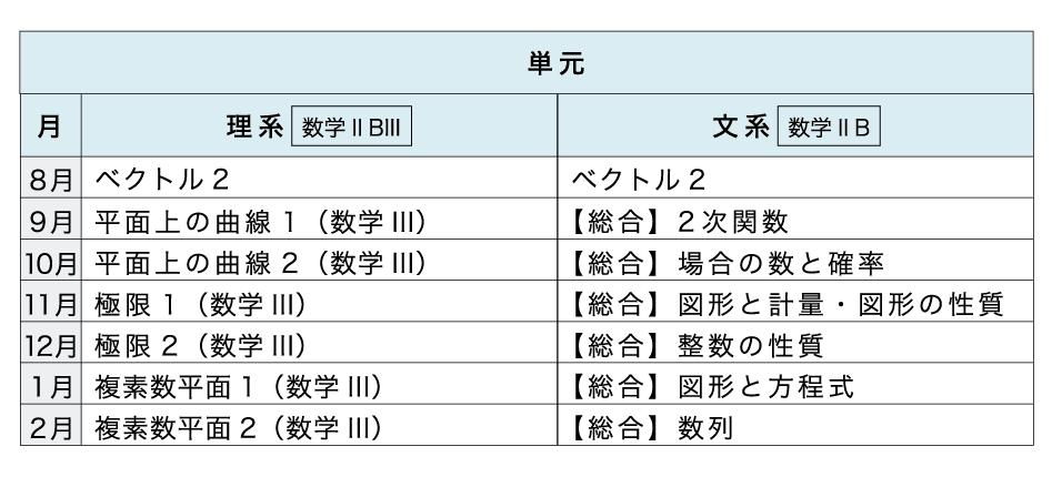 [本科]高校コース 数学【カリキュラム】進度2.5年