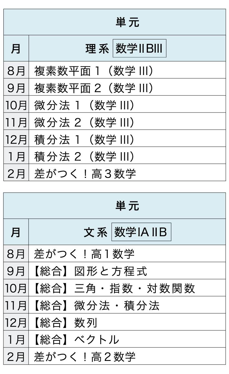 [本科]高校コース 数学【カリキュラム】進度2.0年