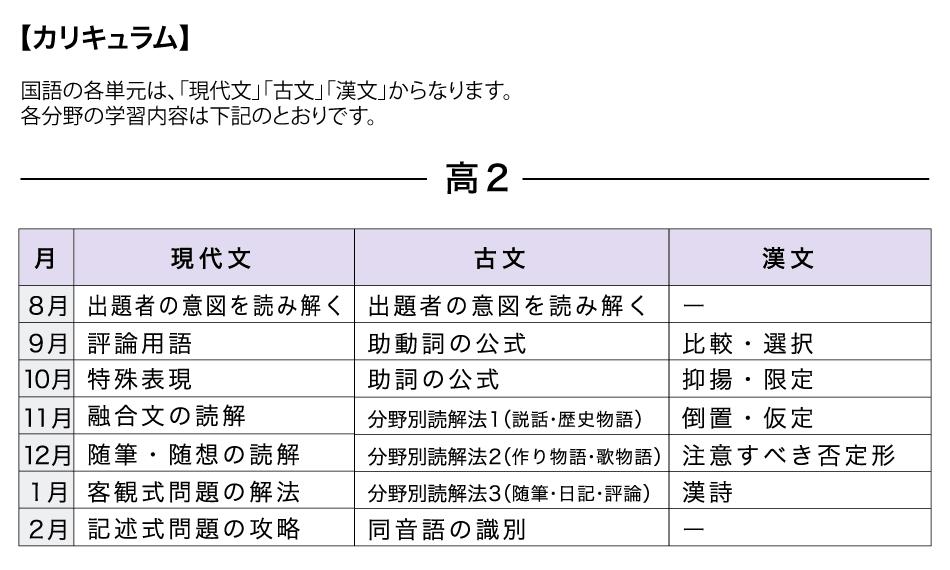 [本科]高校コース 国語【カリキュラム】