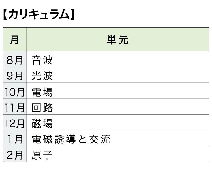[本科]高校コース 物理【カリキュラム】