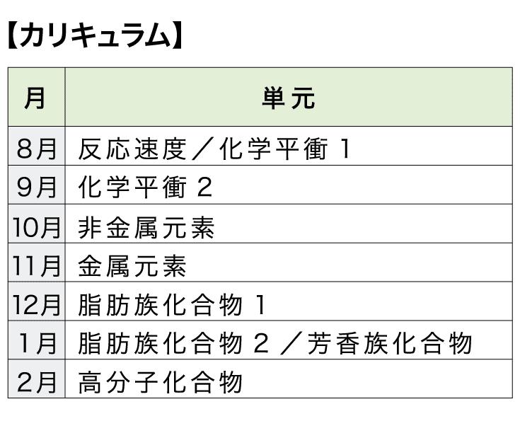 [本科]高校コース 化学【カリキュラム】