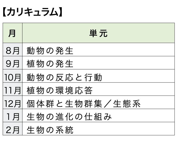 [本科]高校コース 生物【カリキュラム】