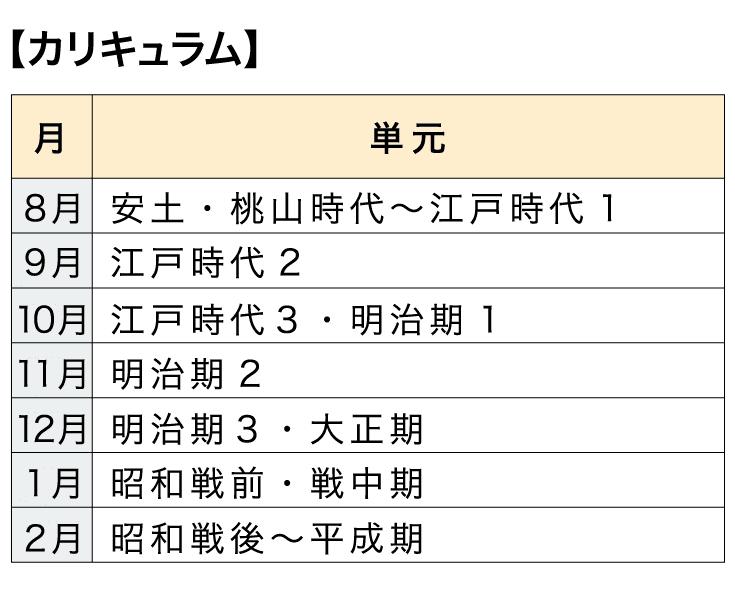 [本科]高校コース 日本史【カリキュラム】