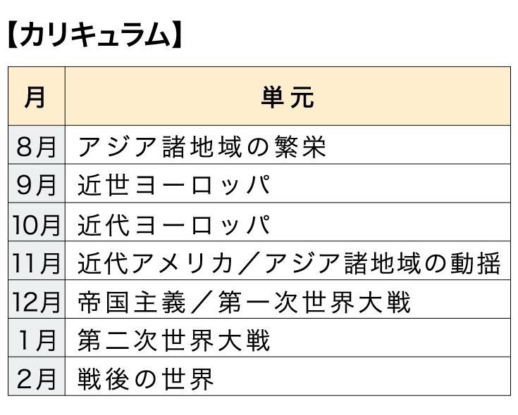 [本科]高校コース 世界史【カリキュラム】