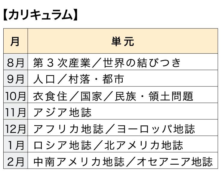 [本科]高校コース 地理【カリキュラム】