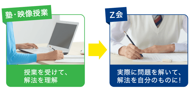 PC_塾・映像授業 授業を受けて解法を理解 Z会 実際に問題を解いて、解法を自分のものに!