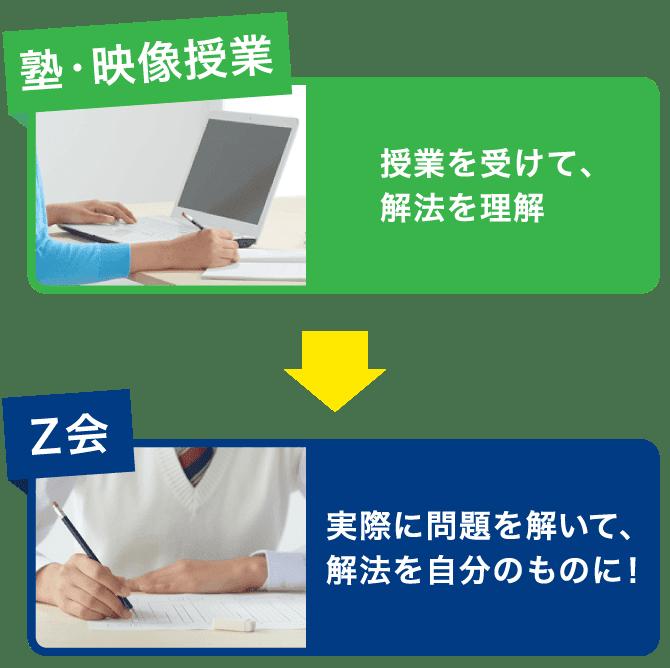 SP_塾・映像授業 授業を受けて解法を理解 Z会 実際に問題を解いて、解法を自分のものに!