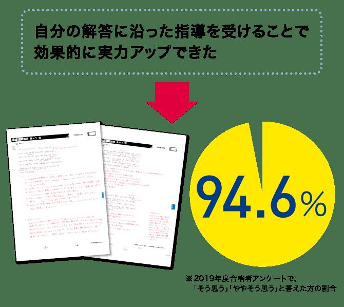 PC_自分の解答に沿った指導を受けることで効果的に実力アップできた→94.6%