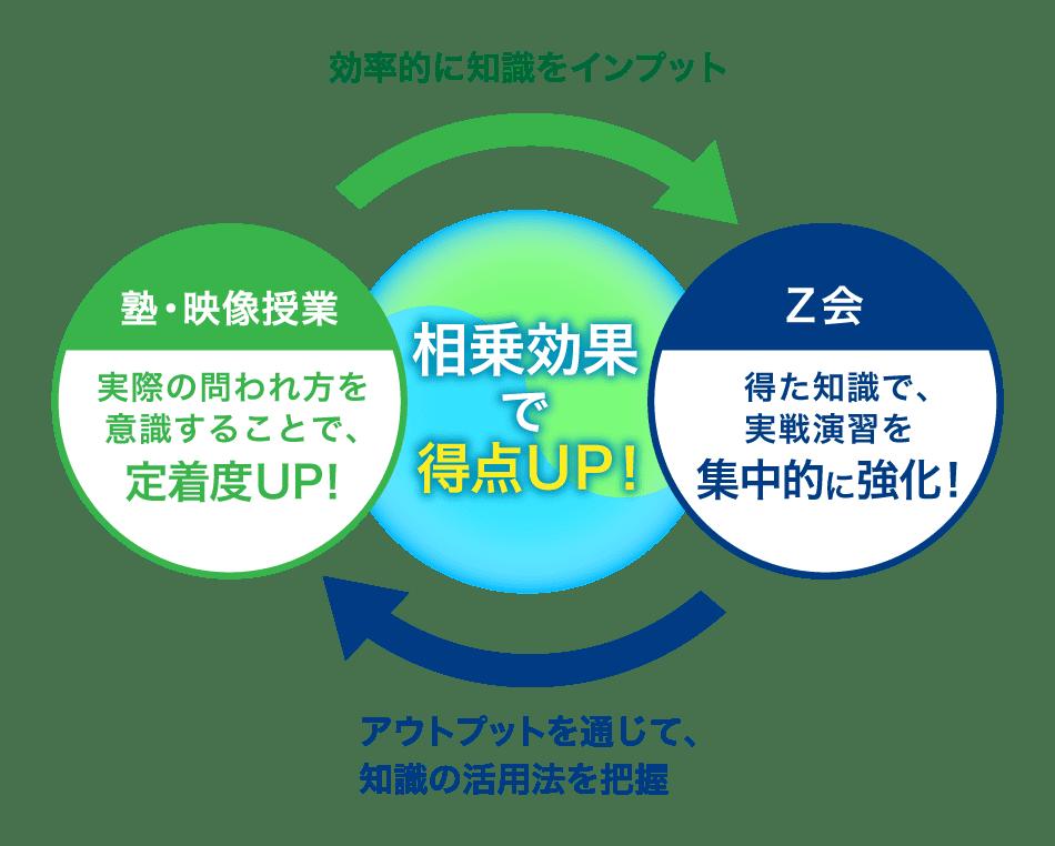 PC_塾・映像授業 実際の問われ方を意識することで、定着度UP! Z会 得た知識で、実戦演習を集中的に強化! 相乗効果で得点UP!