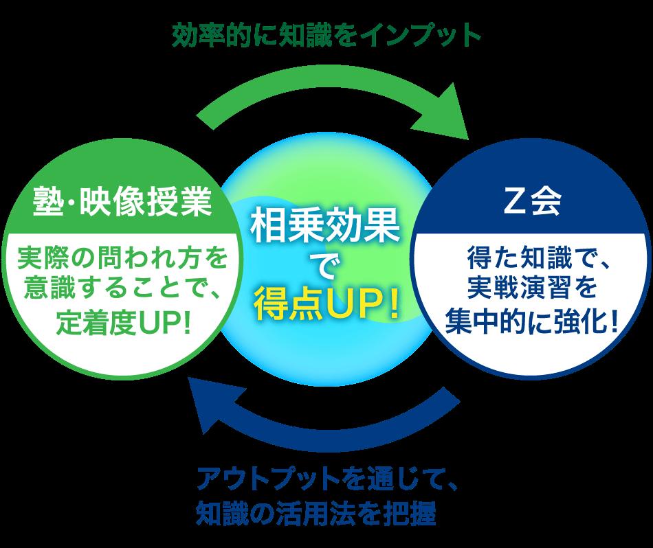 SP_塾・映像授業 実際の問われ方を意識することで、定着度UP! Z会 得た知識で、実戦演習を集中的に強化! 相乗効果で得点UP!