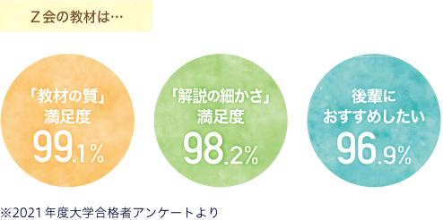 教材の質満足度99.1%解説の細かさ満足度98.2%後輩におすすめしたい96.9%