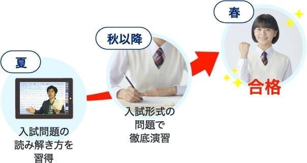 【夏】入試問題の読み解き方を習得【秋以降】入試形式の問題で徹底演習