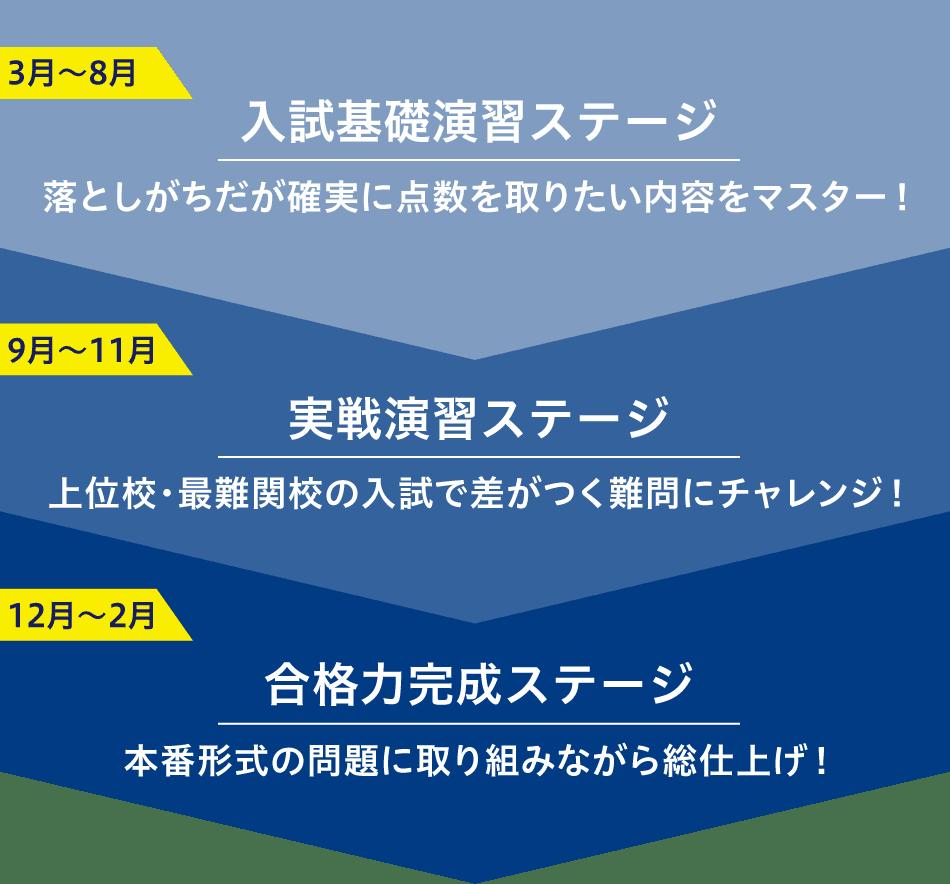Z会オリジナルカリキュラム