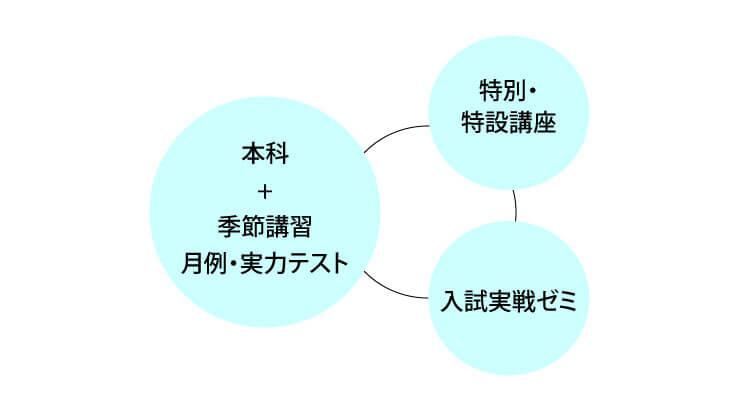 いま始められる本科・講習のご案内 – Z会進学教室(関西圏) 中学生