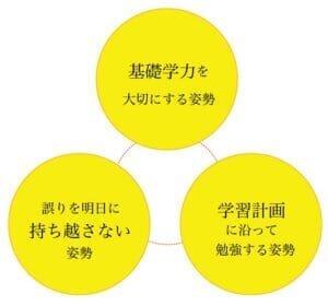 ~Z会進学教室が育む3つの基本姿勢~