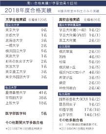 横浜教室合格実績