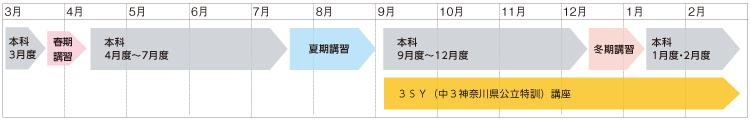 21神奈川オンライン_年間の流れ