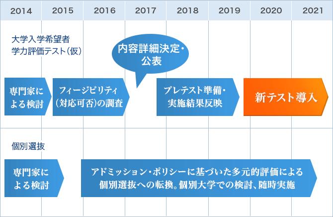大学入学者選抜の改革スケジュール (文部科学省資料を基に編集部作成)