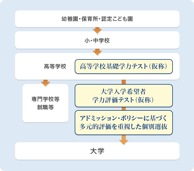 大学入学者選抜改革の全体像(イメージ)