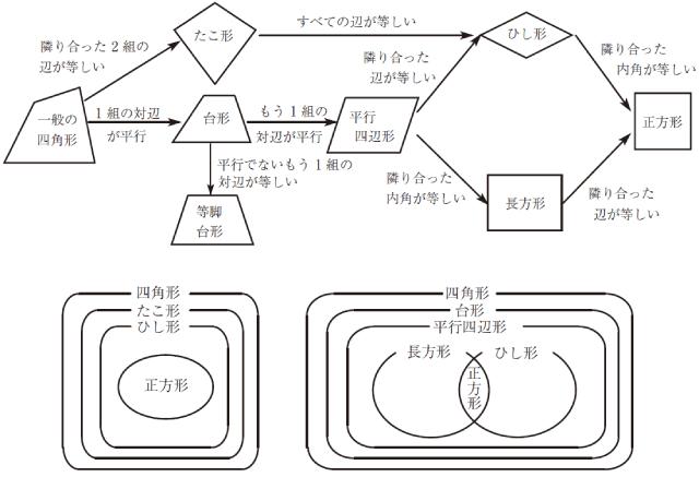 ●10個の知識(のネットワーク)の場合の例