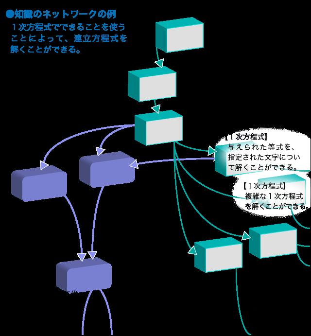 知識のネットワークの例