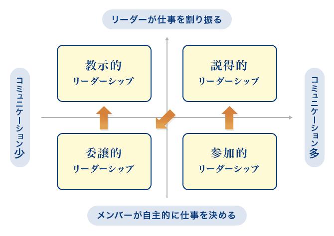 合意形成のための「4つのリーダーシップ」(出典:『いつかリーダーになる君たちへ』(安部敏樹/日経BP社) ※P・ハーシーとK・ブランチャードの「SL理論」をもとに、安部さん作成の図を引用)
