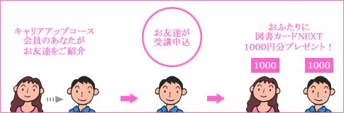 1.友人紹介特典