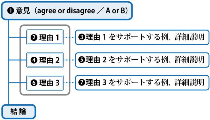 ライティングIndependent Taskの基本テンプレート