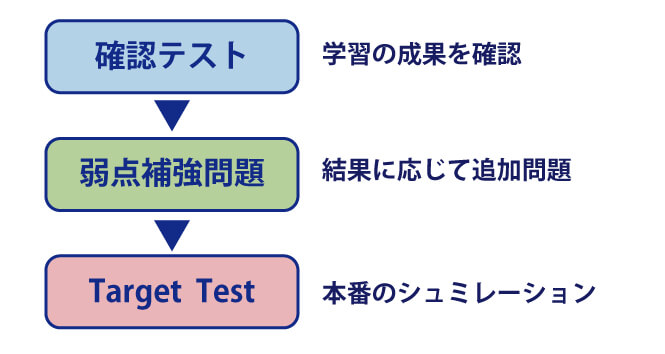 TOEIC_学習の流れ
